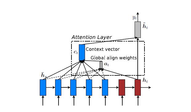 模型汇总24 - 深度学习中Attention Mechanism详细介绍:原理、分类及应用