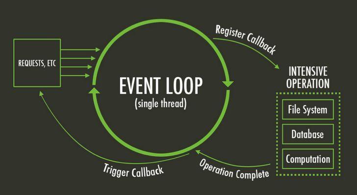 详解JavaScript中的Event Loop(事件循环)机制