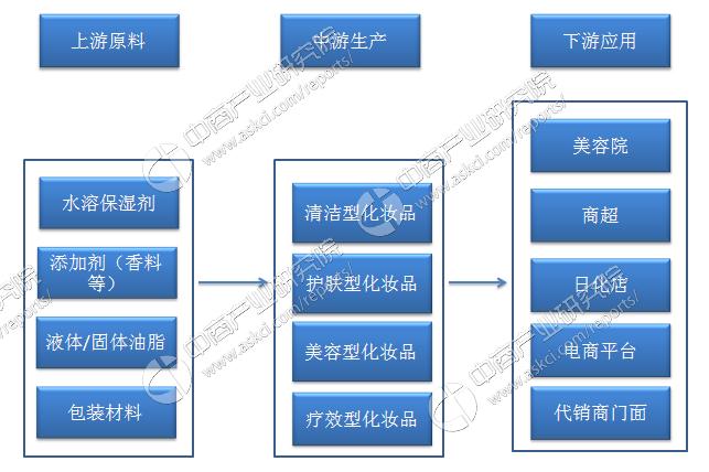 2013年消费品市场_2018年中国化妆品行业市场前景研究报告 - 知乎