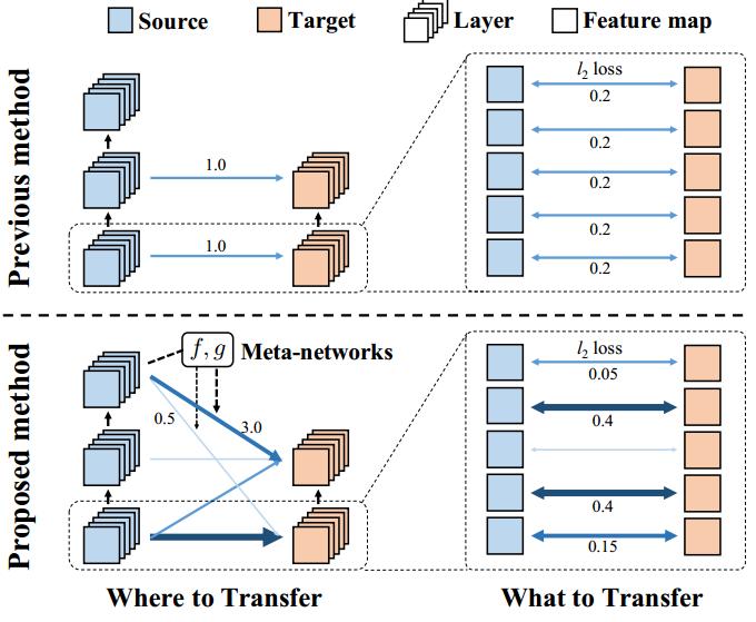 《小王爱迁移》系列之二十二:异构网络的迁移:Learn What-Where to Transfer