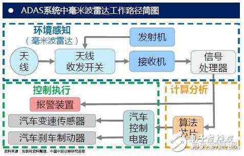 角度传感器原理_【科普】自动驾驶毫米波雷达发展及原理漫谈 - 知乎