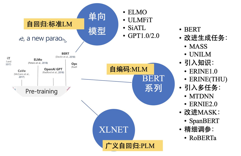 nlp中的预训练语言模型总结(单向模型、BERT系列模型、XLNet)