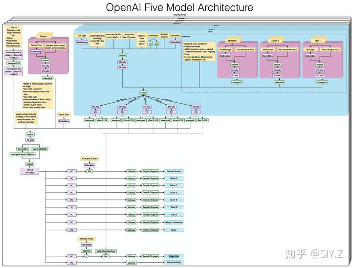 OpenAI-Five 模型详解- 知乎
