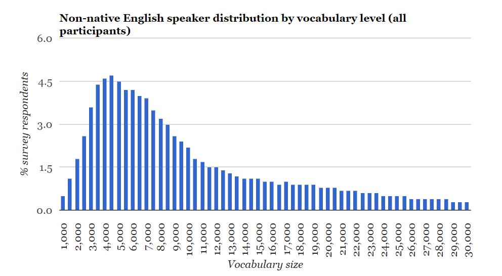 英语国家人口_英语八级的中国人和地道的美国人谁英语好