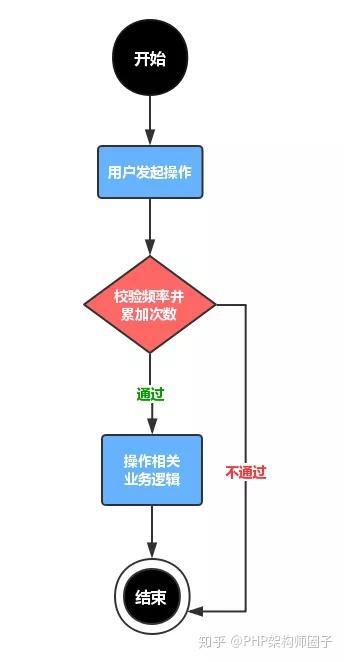PHP/Redis实战之限制操作频率