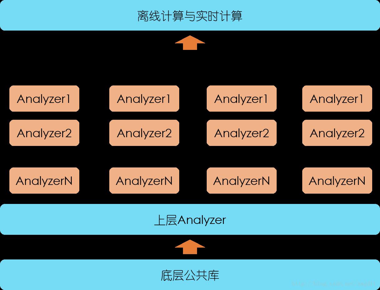 创业公司做数据分析(二): 搭建数据运营系统