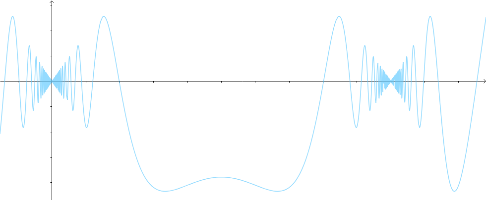 如何理解三大微分中值定理?