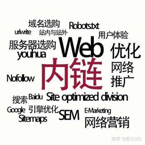 网站优化推广seo怎么做?(图3)