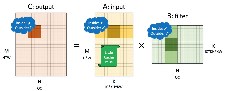 通用矩阵乘(GEMM)优化与卷积计算