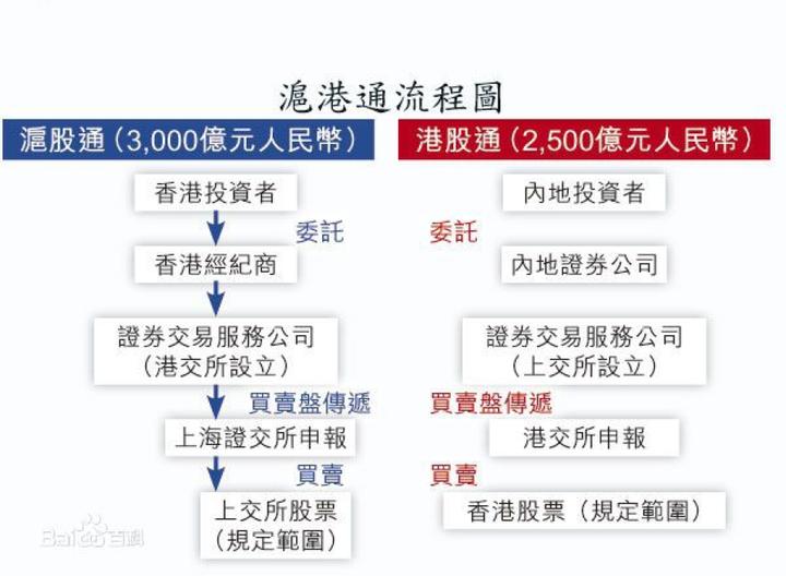 港股开户条件 内地港股开户条件有哪些?