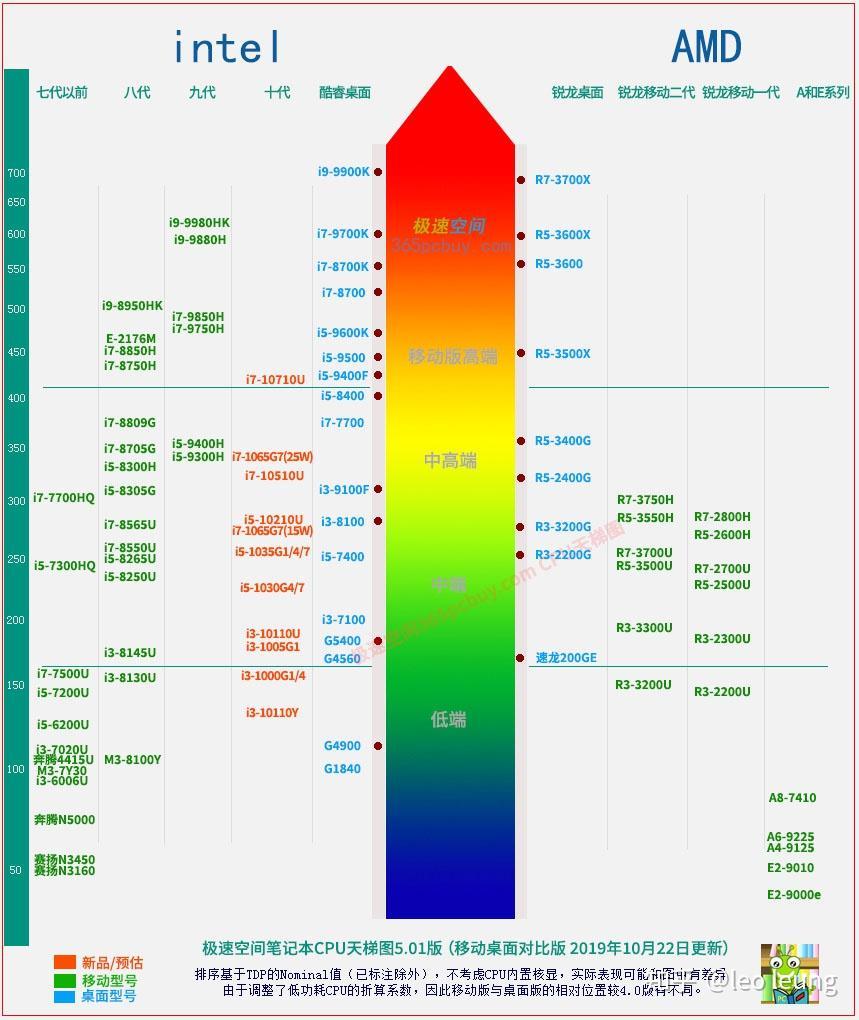 笔记本散热性能_2020最新CPU天梯图显卡天梯图,小白选购电脑必看,看完就打败 ...