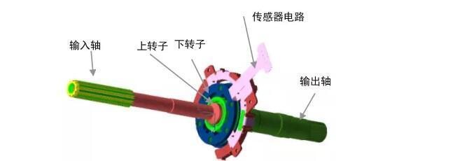 EPS传感器系列(一):EPS传感器分类及介绍