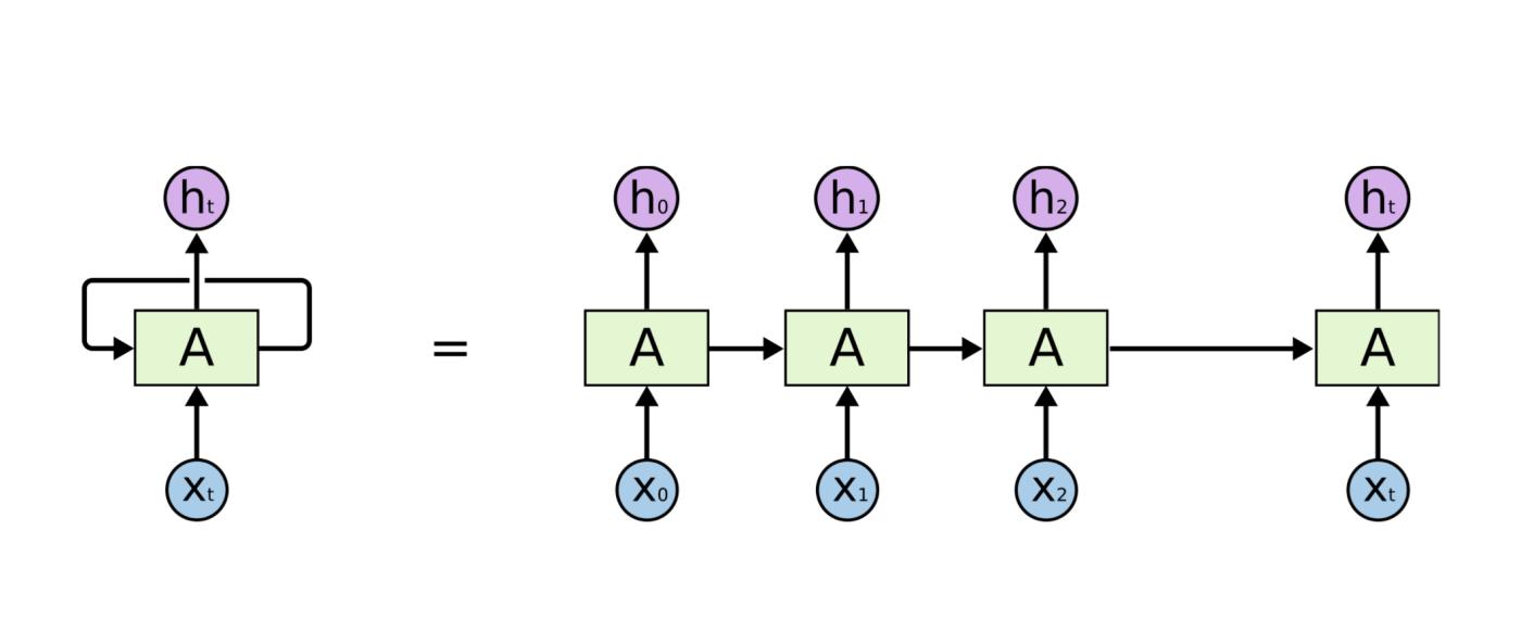 循环神经网络RNN——深度学习第十章