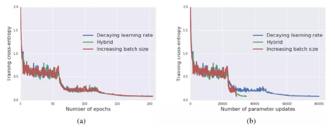 深度神经网络的分布式训练概述:常用方法和技巧全面总结