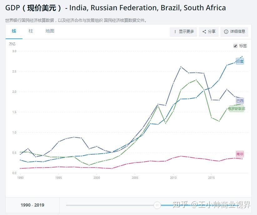 中国与俄罗斯经济总量对比_苏联与俄罗斯版图对比