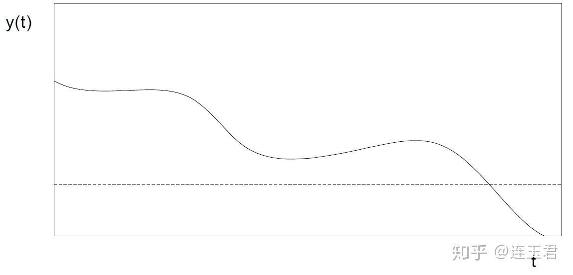 Stata: 生存分析一文读懂 - 知乎