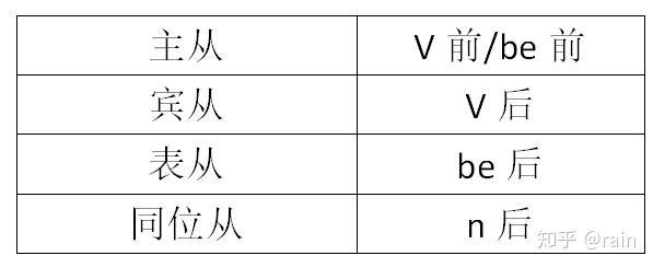 英语句子成分
