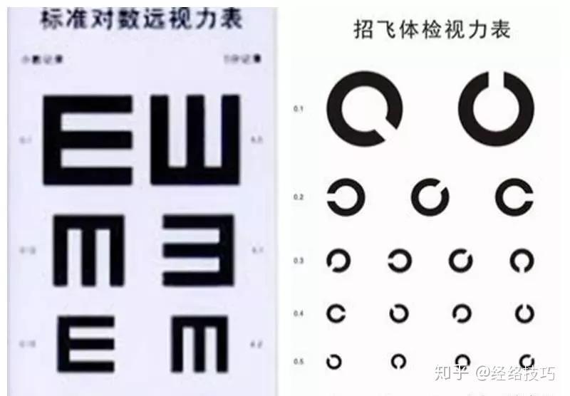 视力表要站多远_火遍欧美恢复视力方法!只要坚持,0.2变1.0(真人指导) - 知乎