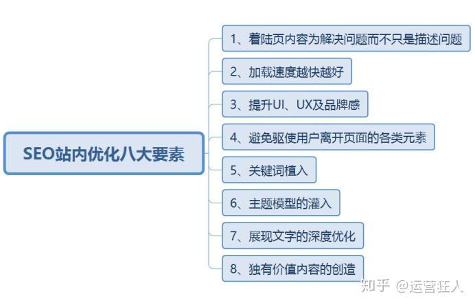 SEO站内优化8大要素