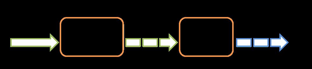 Spark Streaming 设计原理