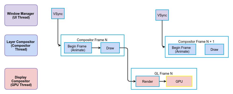 浏览器渲染流水线解析与网页动画性能优化