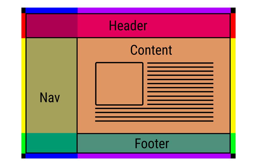 CSS 新的长度单位 fr 你知道么?