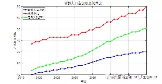 人口老龄化带来医药_人口老龄化图片