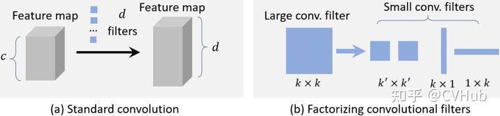图6-1.普通卷积和核分解卷积