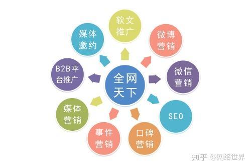 「品牌营销公司驰名全网天下」 品牌营销策划对企业有什么重要作用