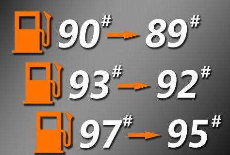 关于汽油的知识,基本都在这儿了