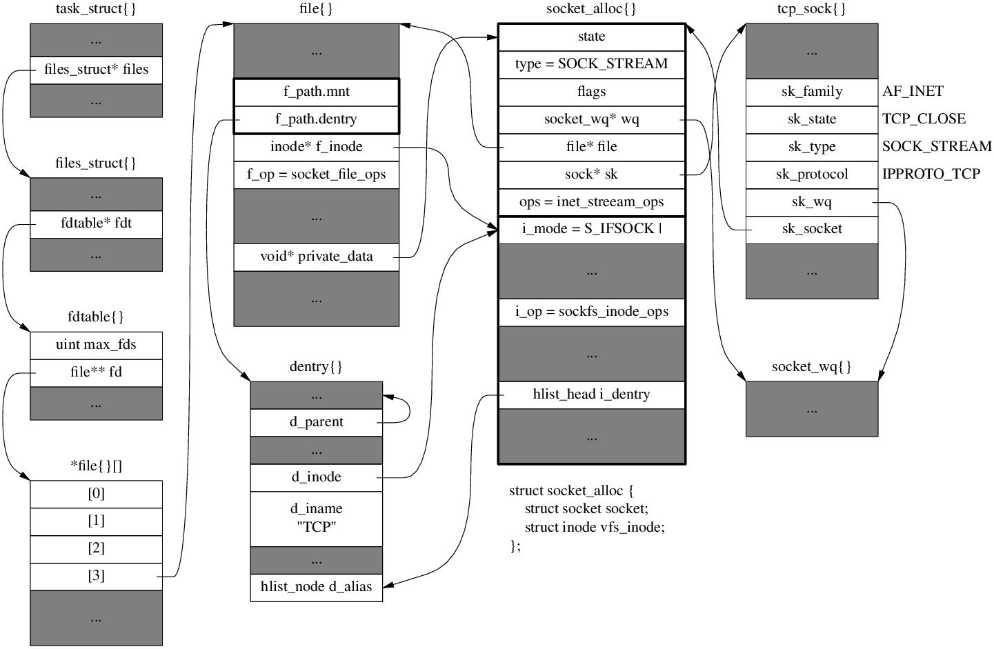 Linux 中每个 TCP 连接最少占用多少内存?