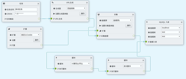 互联网情报系统实践-04:数据源定义和管理