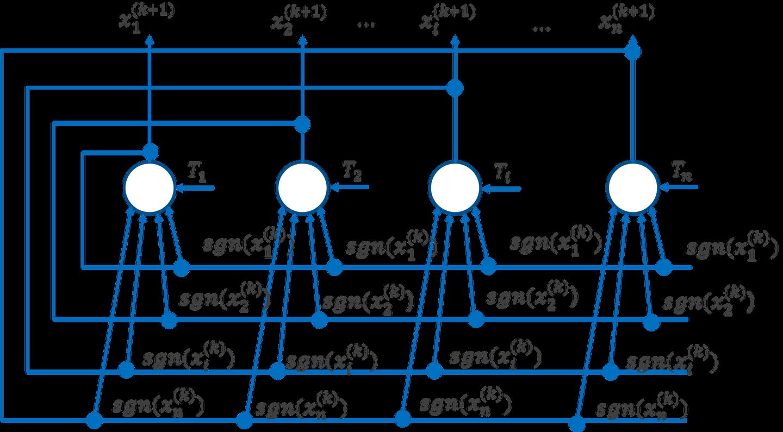 离散霍普菲尔德网络(Discrete Hopfield Neural Networks, DHNN)