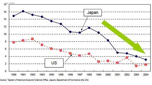 中国储蓄率变动与经济增速走势_日本的储蓄率高吗,从经济学角度有哪些解释? - 知乎