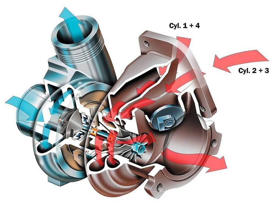 排气脉冲的利用:发动机排气与增压器布置的关系