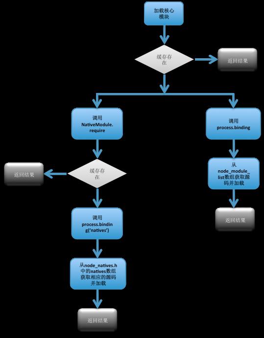 结合源码分析Node js 模块加载与运行原理- 知乎