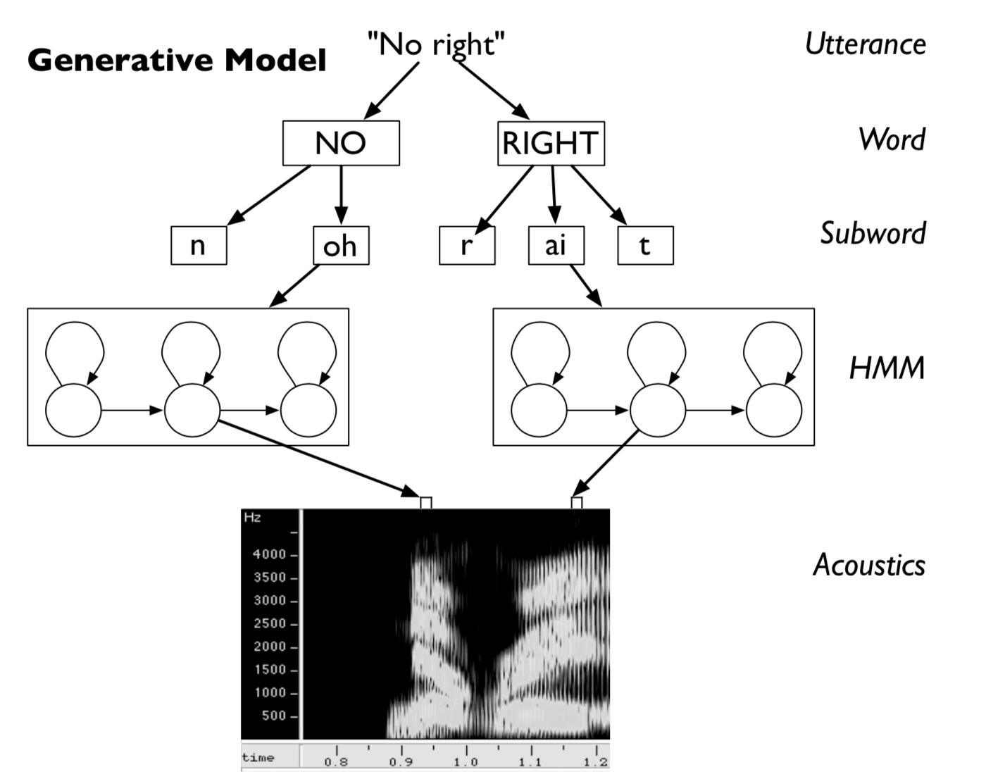 语音识别中的HMM-GMM模型:从一段语音说起