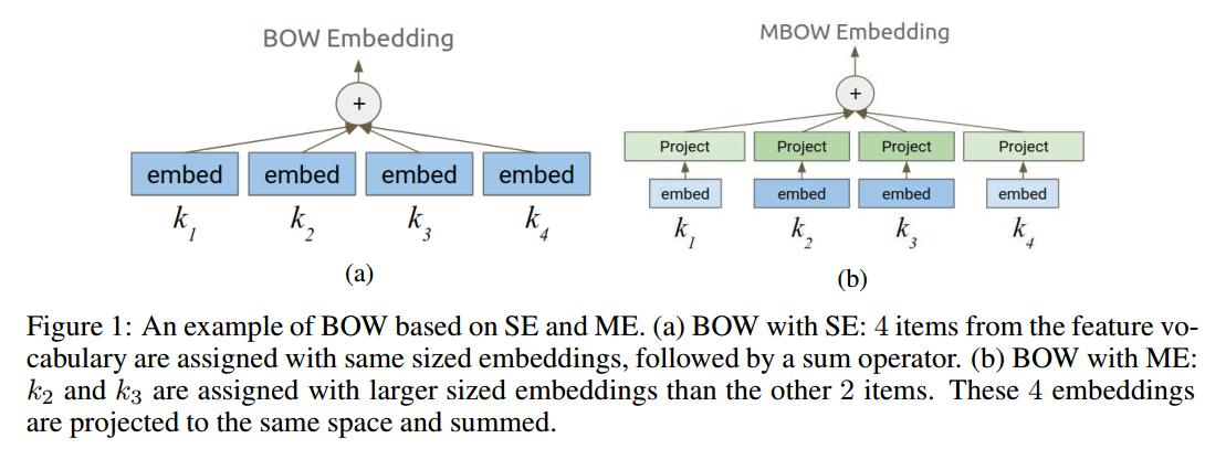 Google最新论文,首次引入自动网络设计高效解决大规模深度推荐模型的特征嵌入问题