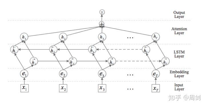 双向LSTM+Attention文本分类模型(附pytorch代码) - 知乎