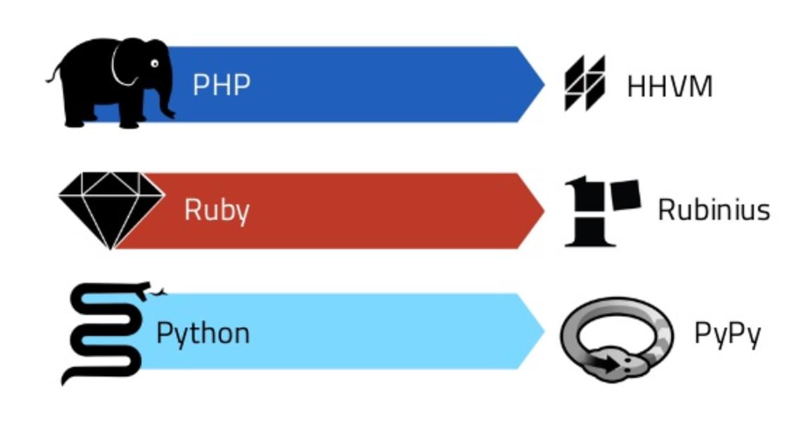 浅析Python解释器的设计(一)