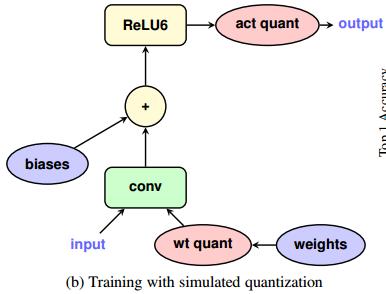 Quantized Training