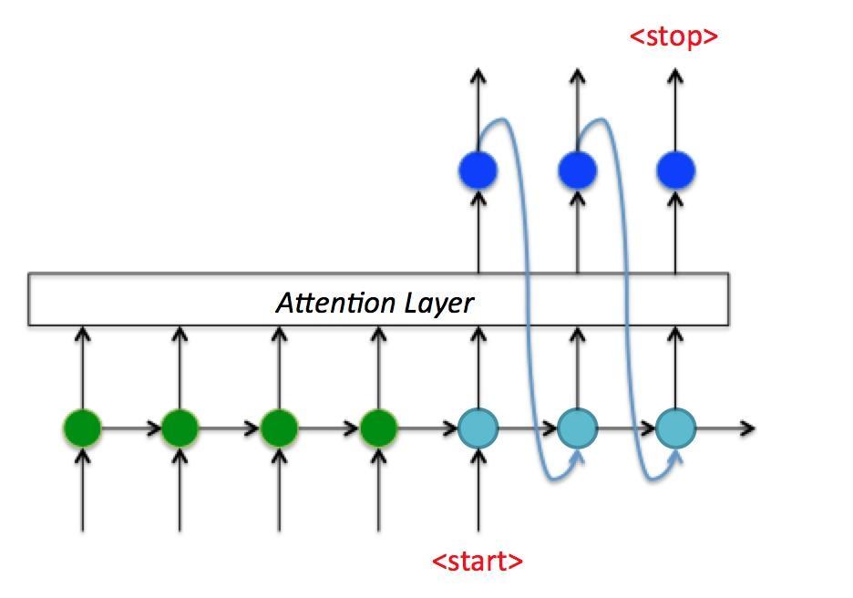 完全解析RNN, Seq2Seq, Attention注意力机制