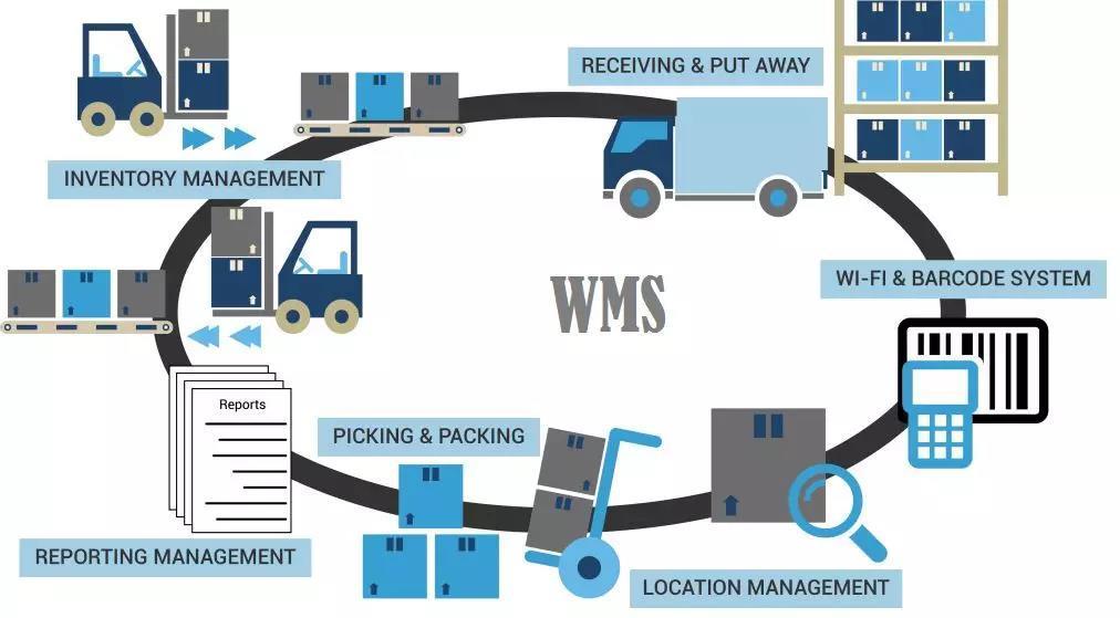 【MIS】揭秘滴滴模式的WMS产品设计