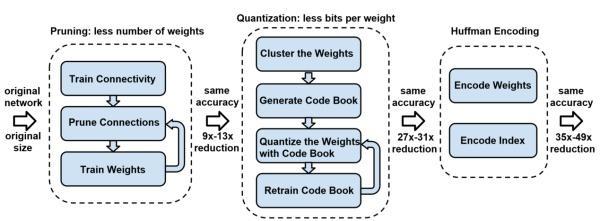 神经网络加速之量化模型(附带代码)