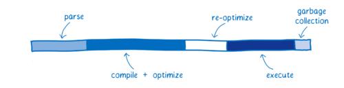 WebAssembly 系列(五)为什么 WebAssembly 更快?