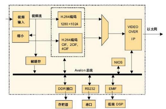 fpga的逻辑分析功能_提问;智能WiFi摄像头方案有哪些可以参考的内容? - 知乎
