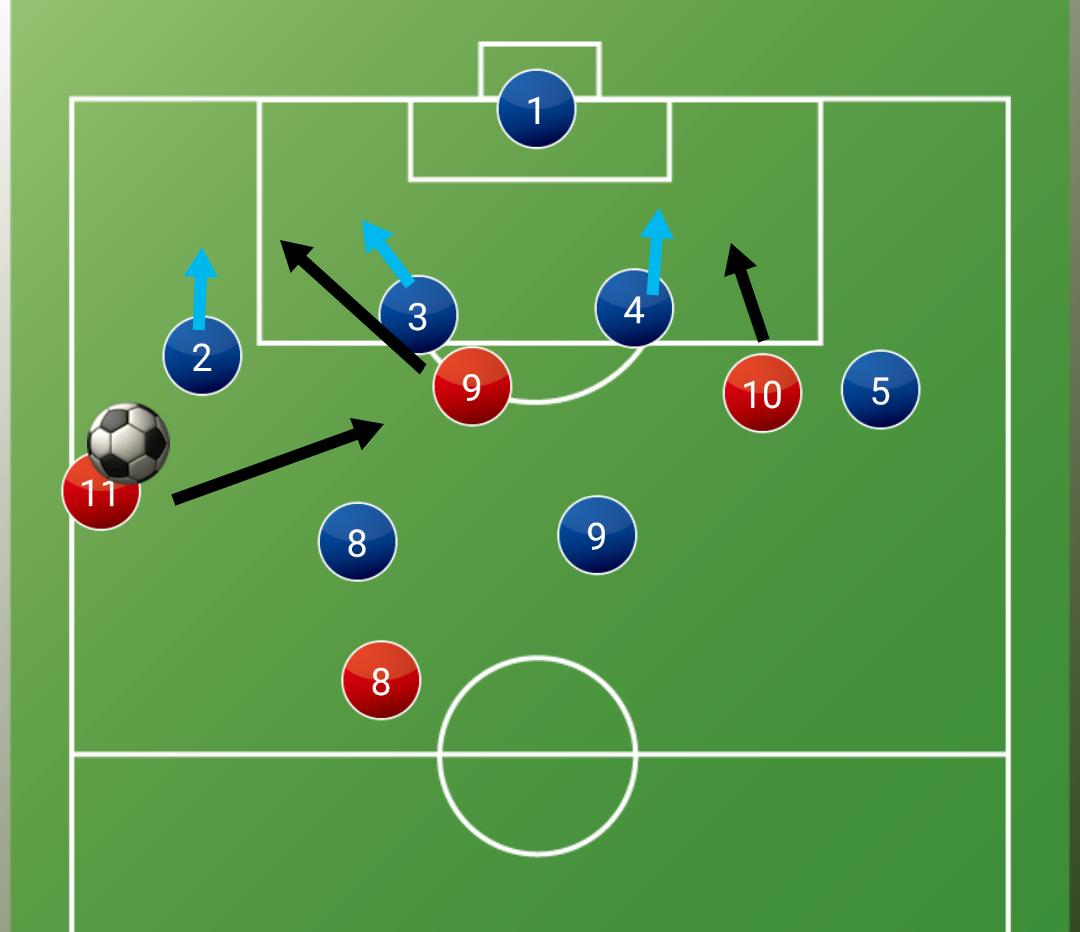足球如何做到边后卫到边前锋的转型?