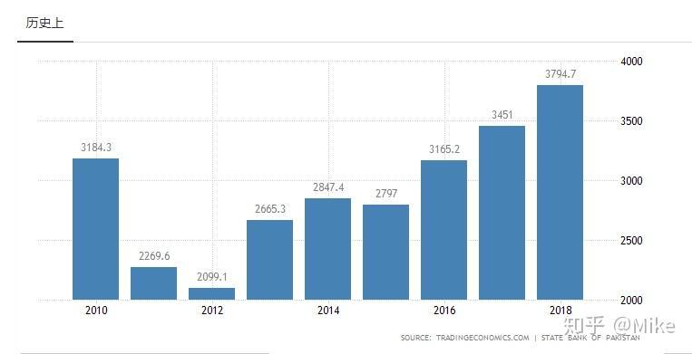 巴基斯坦人均gdp_巴基斯坦 人均国内生产总值