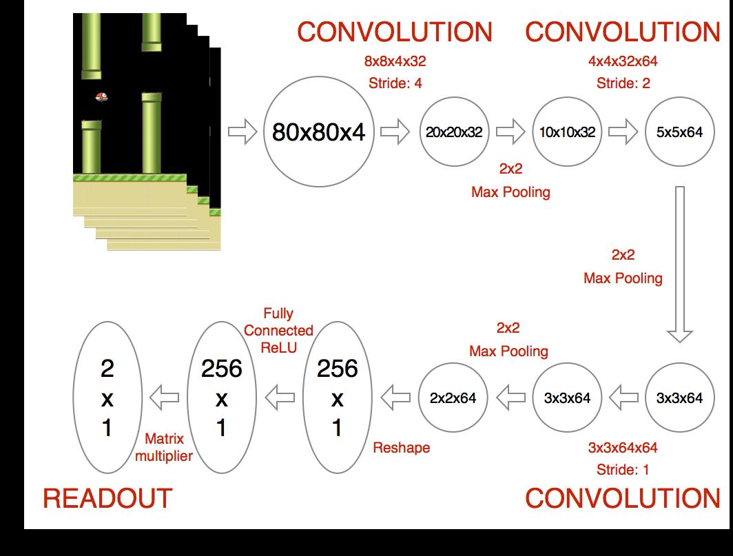 强化学习——从Q-Learning到DQN到底发生了什么?
