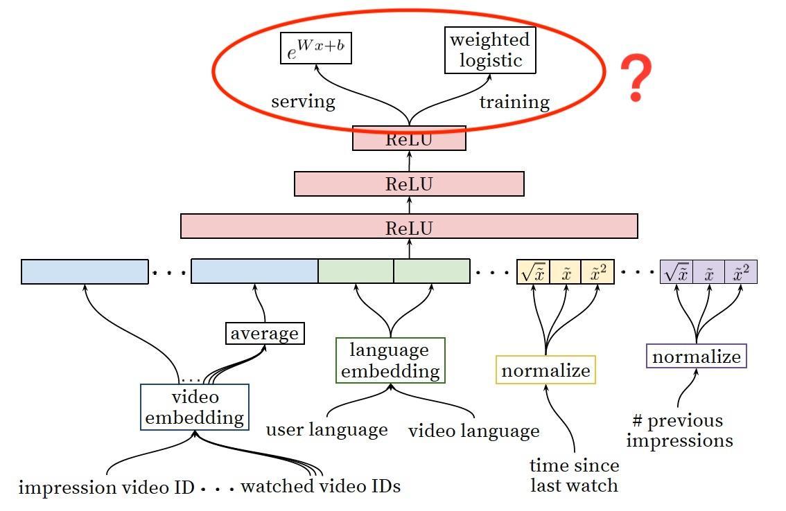 揭开YouTube深度推荐系统模型Serving之谜